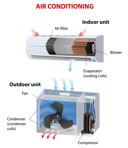 how air conditioner works pdf