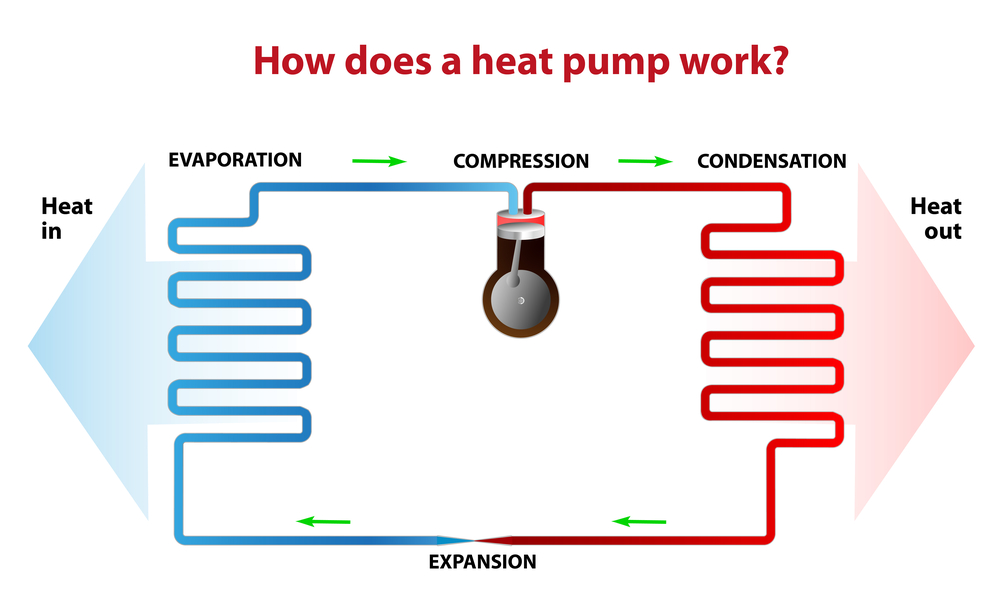 A diagram that answers the question: what is a heat pump?