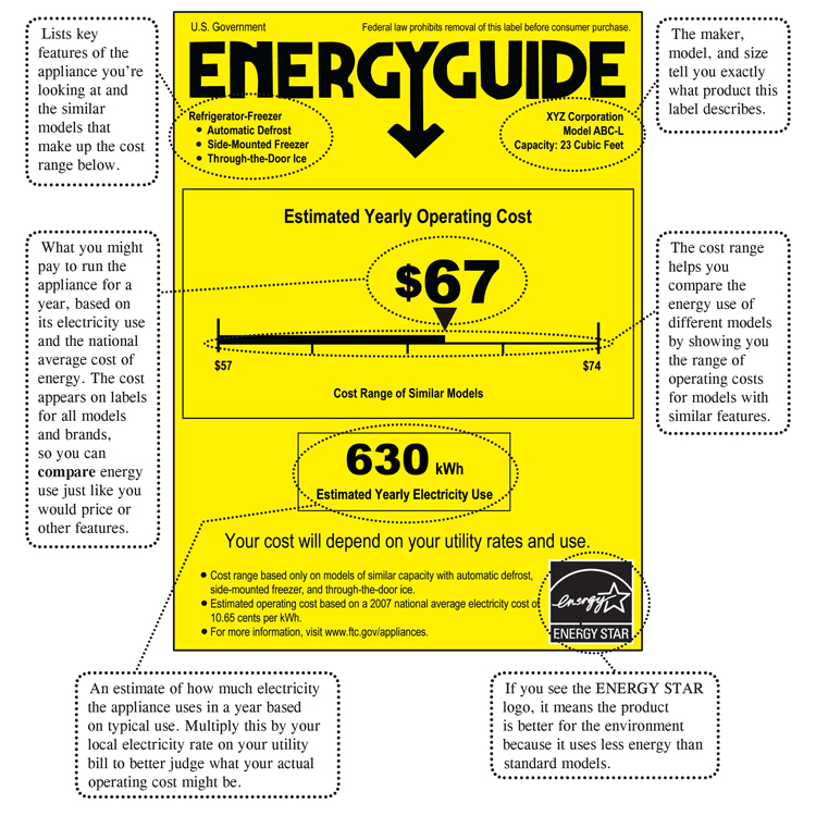 What is a SEER rating, EnergyGuide Label